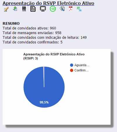 Resumo do RSVP Eletrônico Ativo